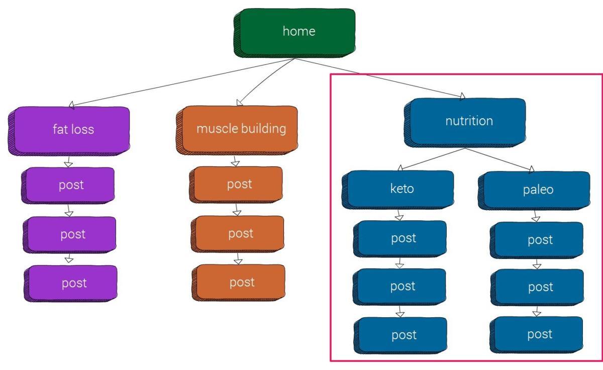 Cấu trúc silos chính là cấu trúc của các link liên kết ở trong website