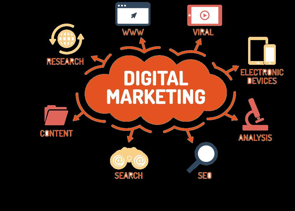 Quá trình digital marketing sẽ giúp bạn quảng bá thương hiệu và sản phẩm đến khách hàng hiệu quả hơn.