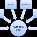 Authority site là gì? 6 bước xây dựng và phát triển