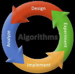 Thuật toán chính là phương pháp hiệu quả để giải quyết một vấn đề và được thể hiện dưới dạng một chuỗi hữu hạn các hướng dẫn.