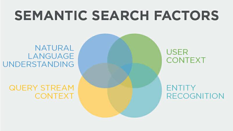 Semantics có vai trò quan trọng trong sự tin tưởng và uy tín tìm kiếm