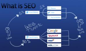 Article heading có vai trò rất lớn đối với tiến trình seo website