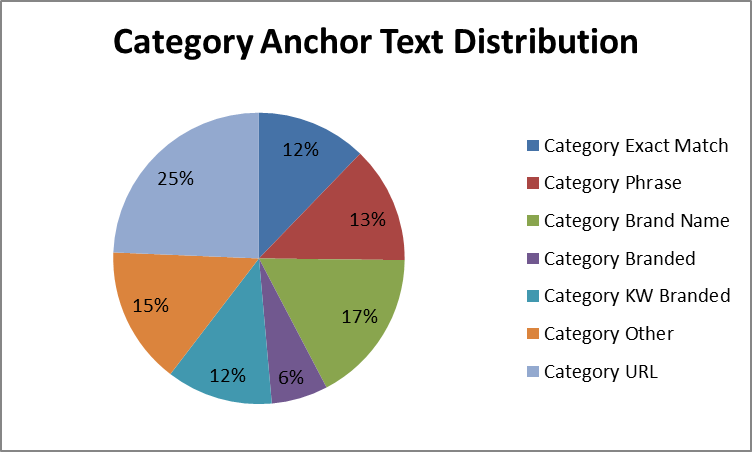 anchor text seo la gi