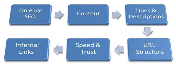 Cần làm gì để tối ưu hóa on-site