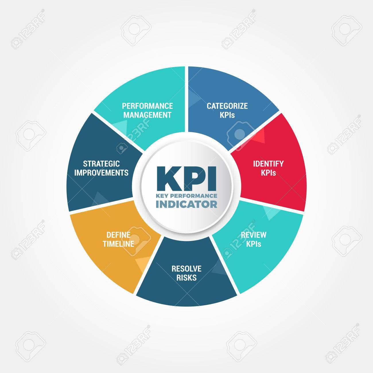 Chỉ số KPI đóng vai trò quan trọng trong sự phát triển của mỗi doanh nghiệp
