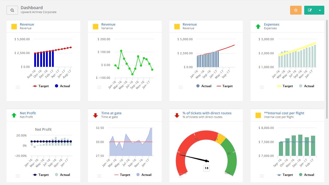 Các chỉ số đánh giá của KPI
