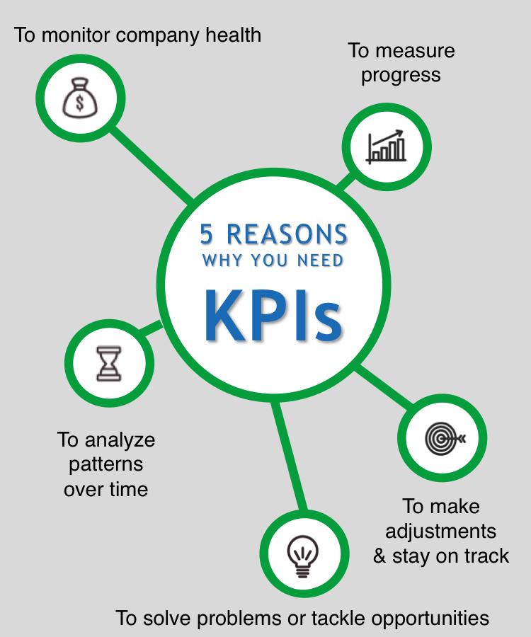 KPI tác động đến những yếu tố nào trong marketing