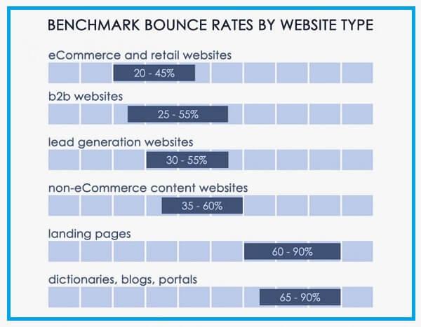 Bounce rate của một website bao nhiêu là tốt nhất?