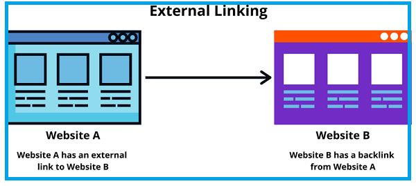 Ưu và nhược điểm của External link