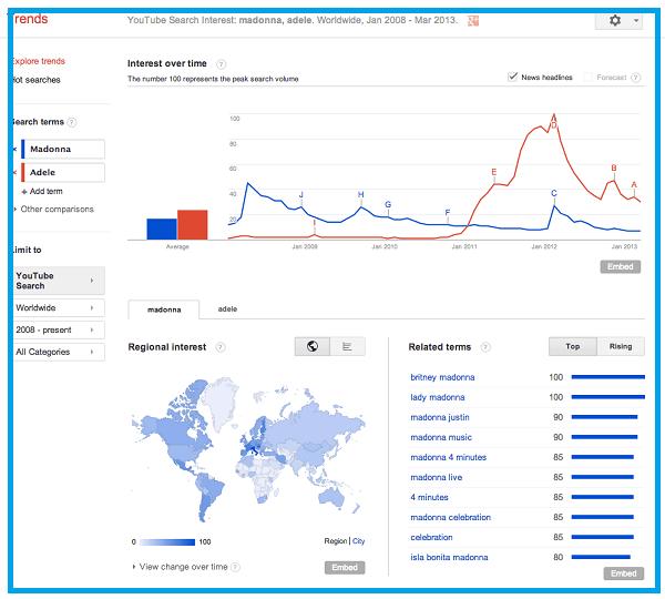 Những lưu ý khi sử dụng Google trends